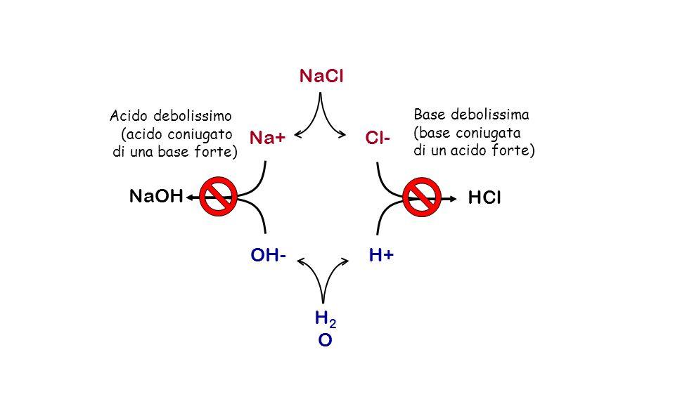 NaCl Na+ Cl- NaOH HCl OH- H+ H2O Acido debolissimo Base debolissima
