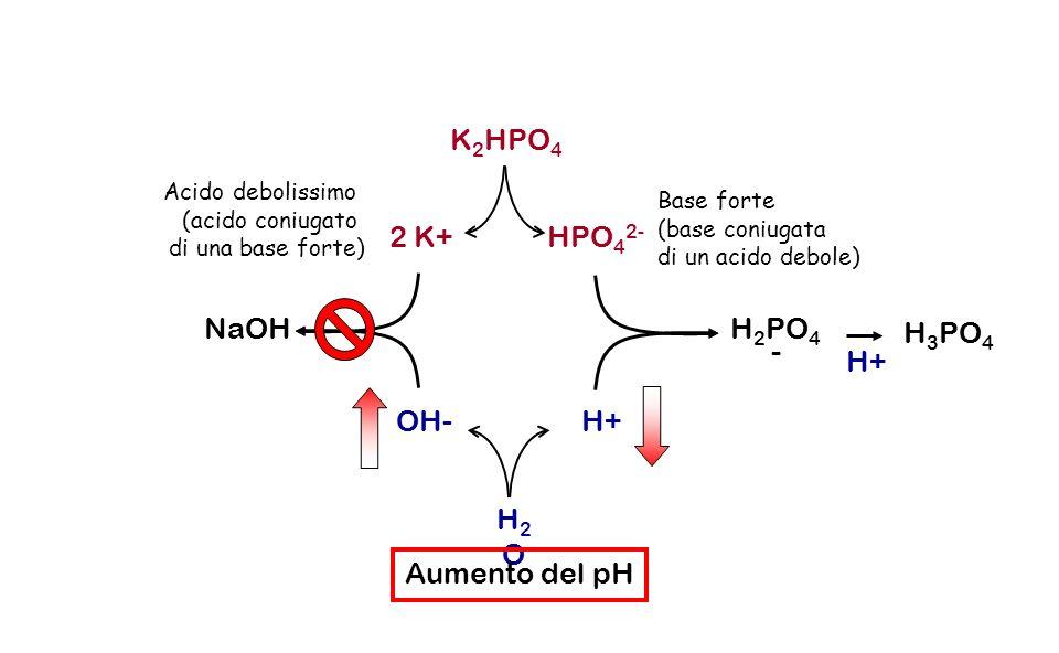 K2HPO4 2 K+ HPO42- NaOH H2PO4- H3PO4 H+ OH- H+ H2O Aumento del pH