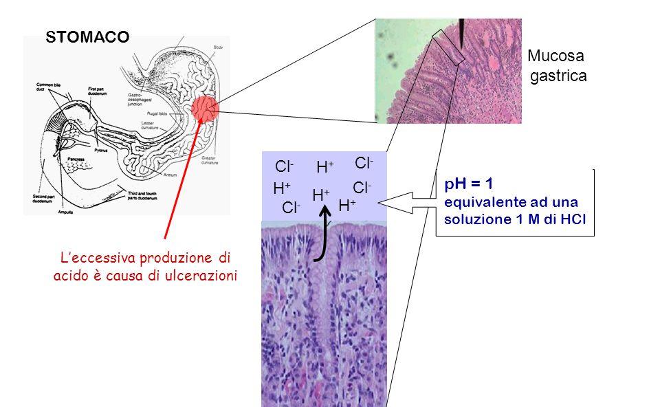L'eccessiva produzione di acido è causa di ulcerazioni
