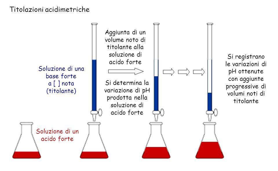 Titolazioni acidimetriche