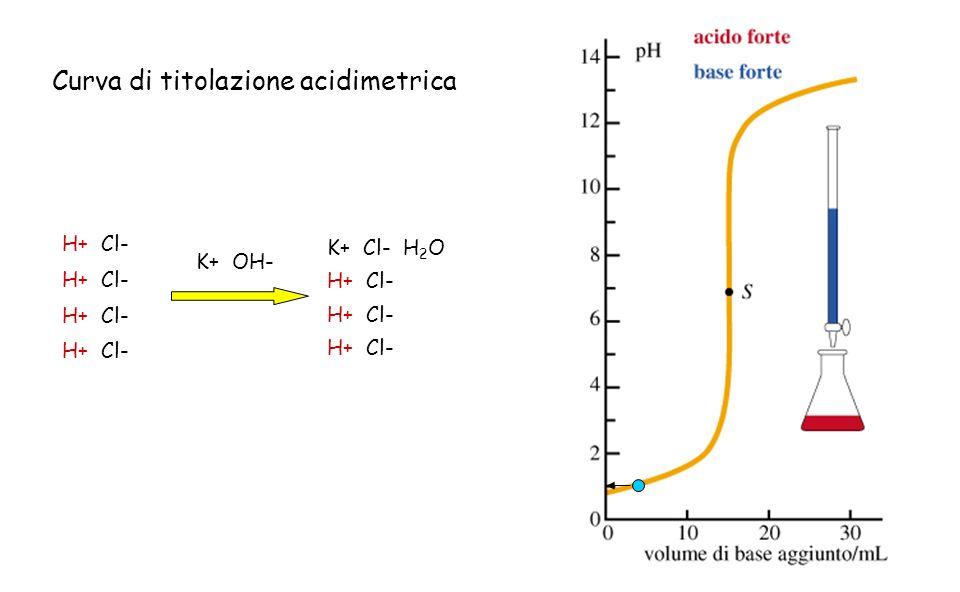 Curva di titolazione acidimetrica