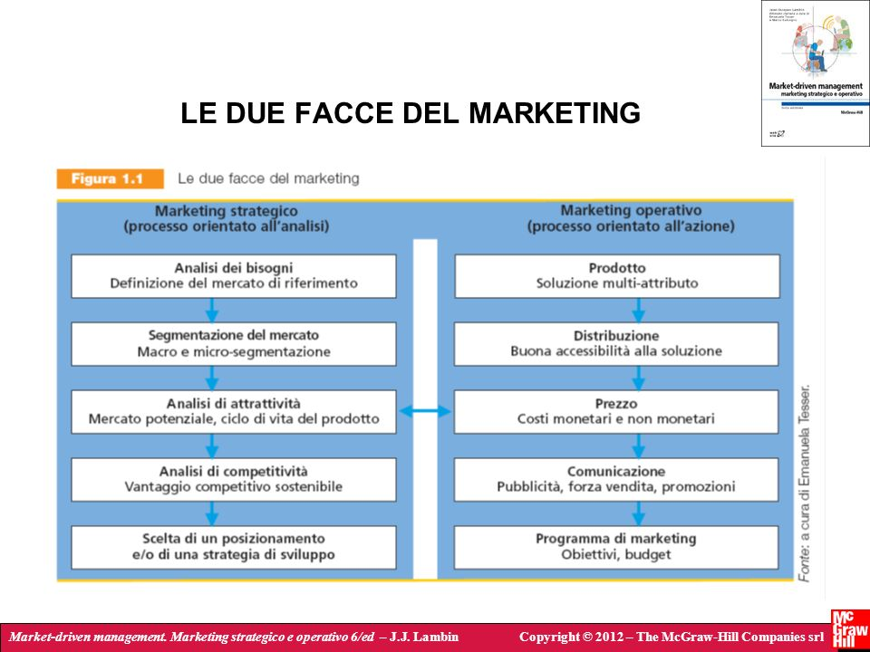 LE DUE FACCE DEL MARKETING