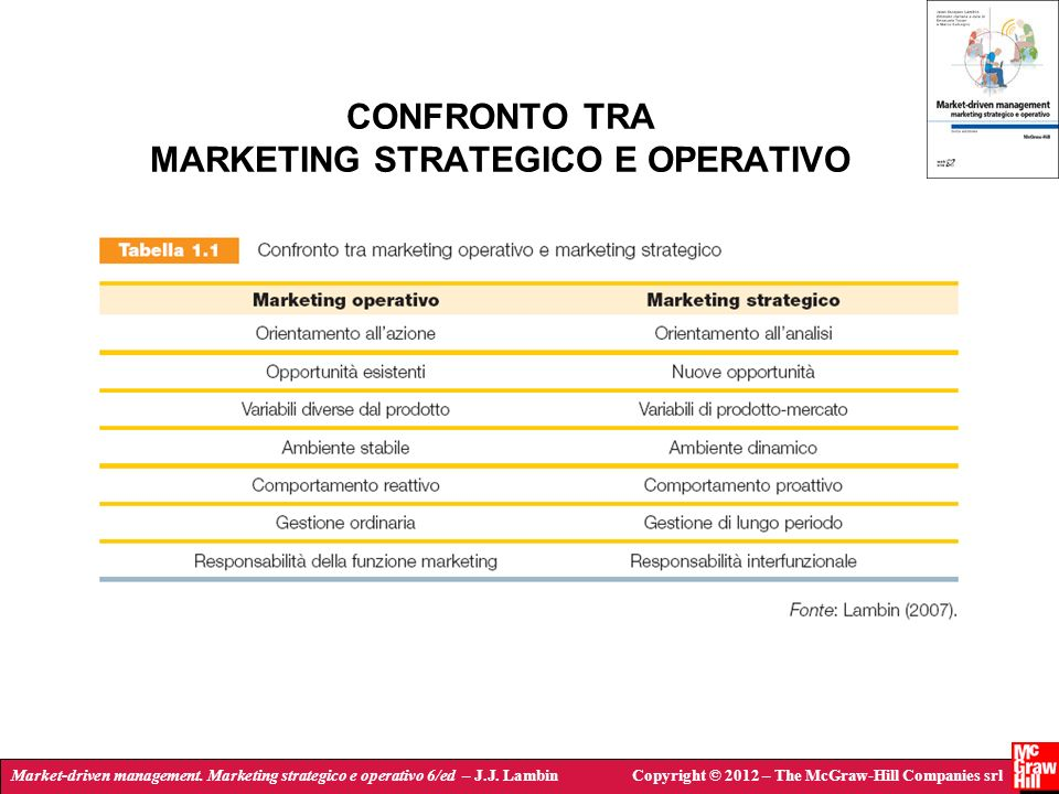 CONFRONTO TRA MARKETING STRATEGICO E OPERATIVO