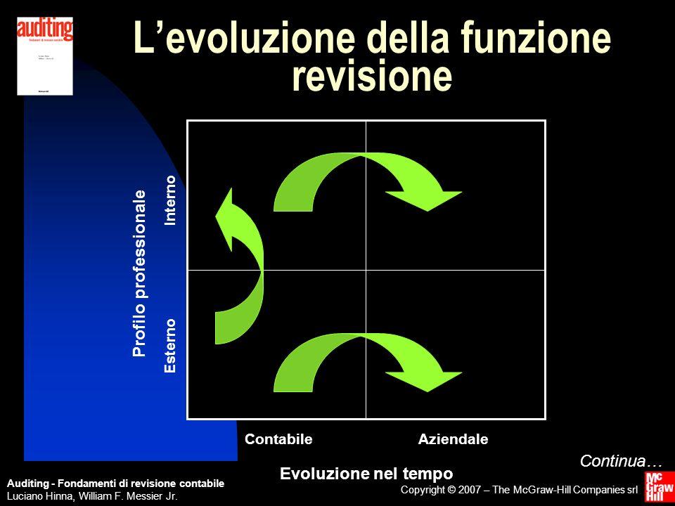 L'evoluzione della funzione revisione