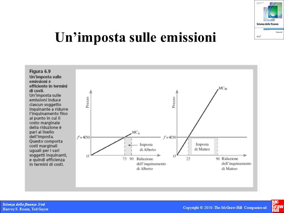 Un'imposta sulle emissioni