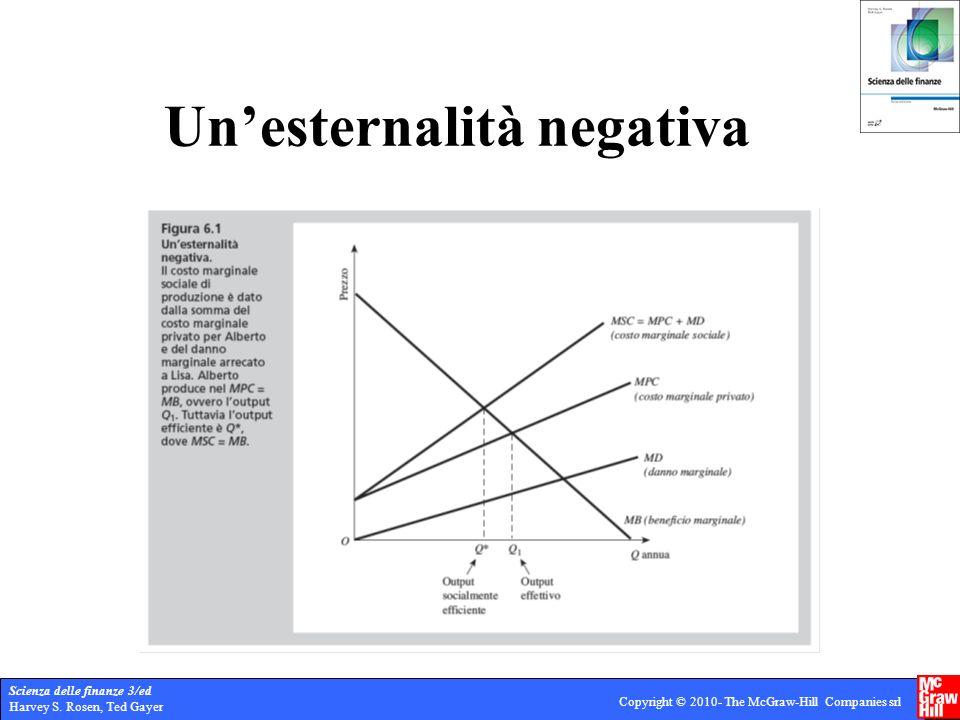 Un'esternalità negativa