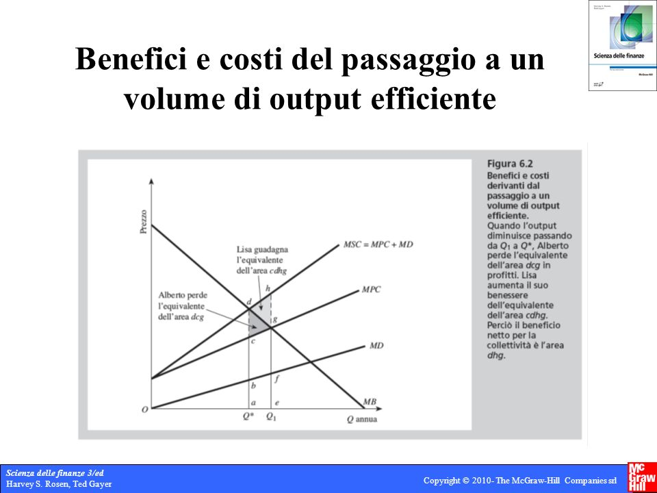 Benefici e costi del passaggio a un volume di output efficiente