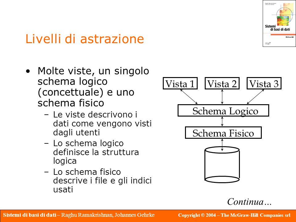 Livelli di astrazione Molte viste, un singolo schema logico (concettuale) e uno schema fisico.