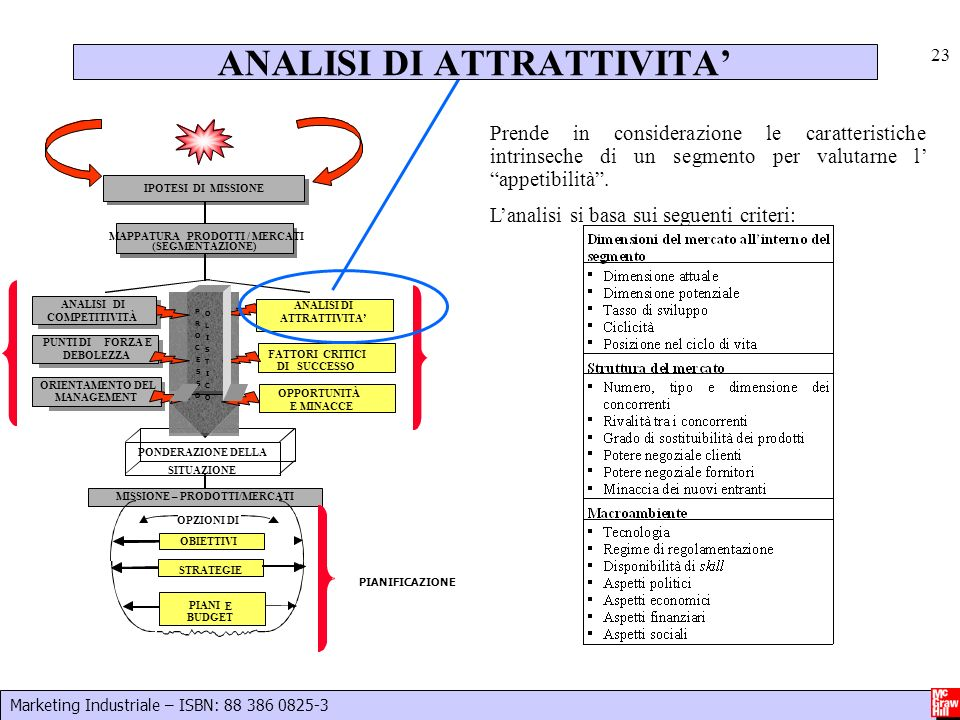 ANALISI DI ATTRATTIVITA'