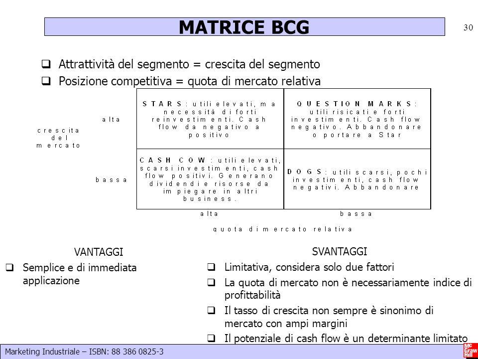 MATRICE BCG Attrattività del segmento = crescita del segmento