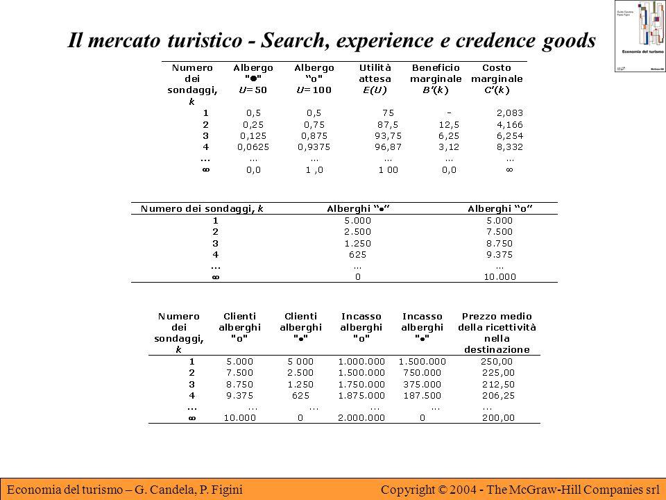 Il mercato turistico - Search, experience e credence goods