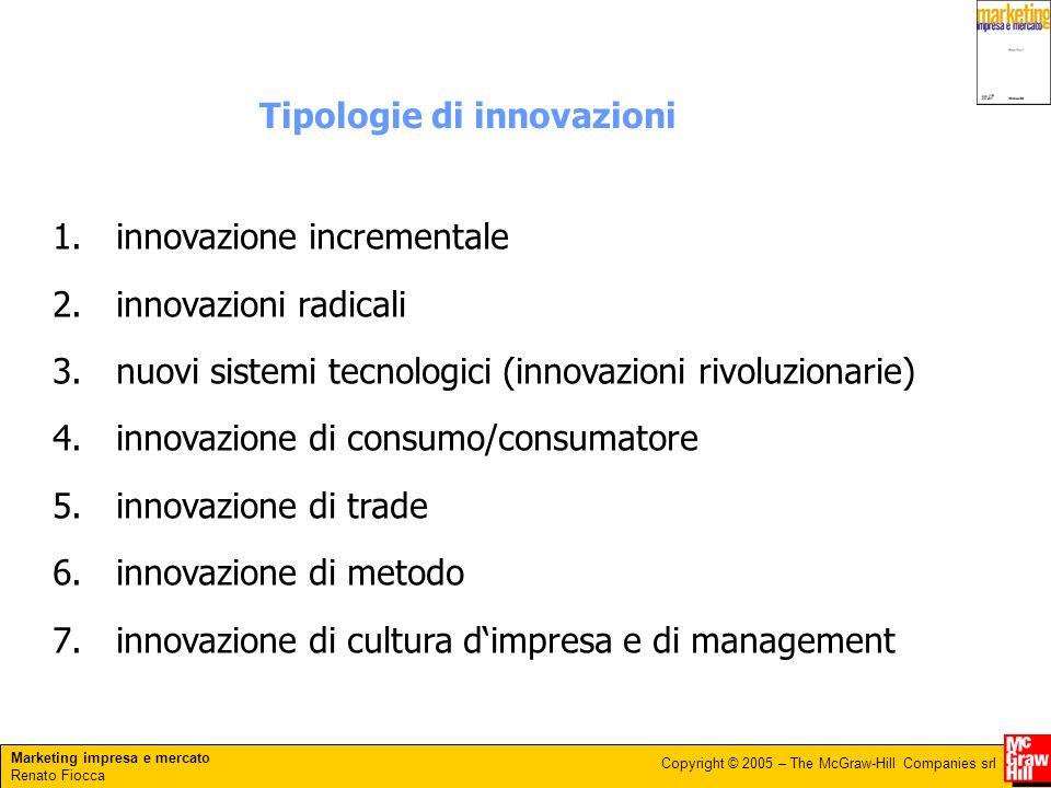 Tipologie di innovazioni