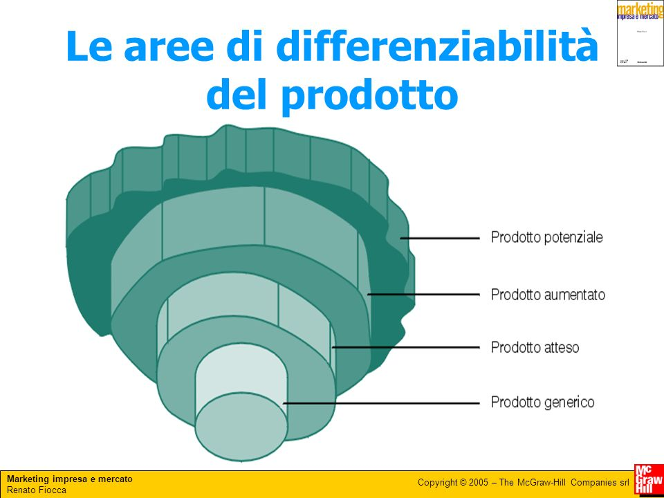 Le aree di differenziabilità del prodotto