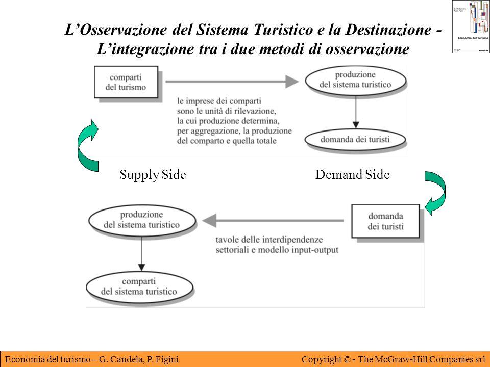 L'Osservazione del Sistema Turistico e la Destinazione - L'integrazione tra i due metodi di osservazione