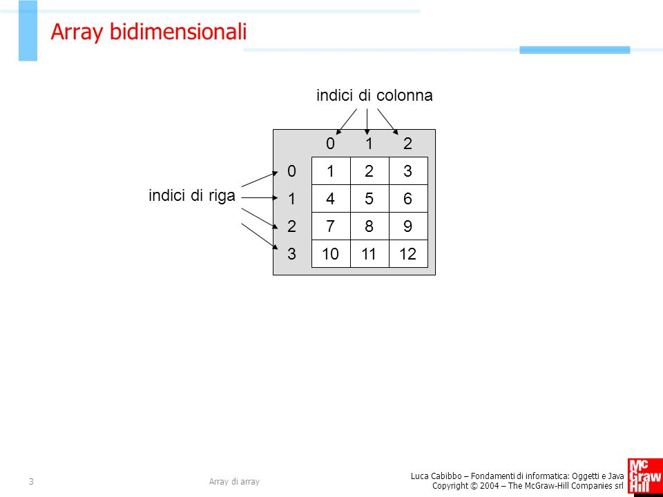 Array bidimensionali 1 2 3 4 5 6 7 8 9 10 11 12 indici di colonna