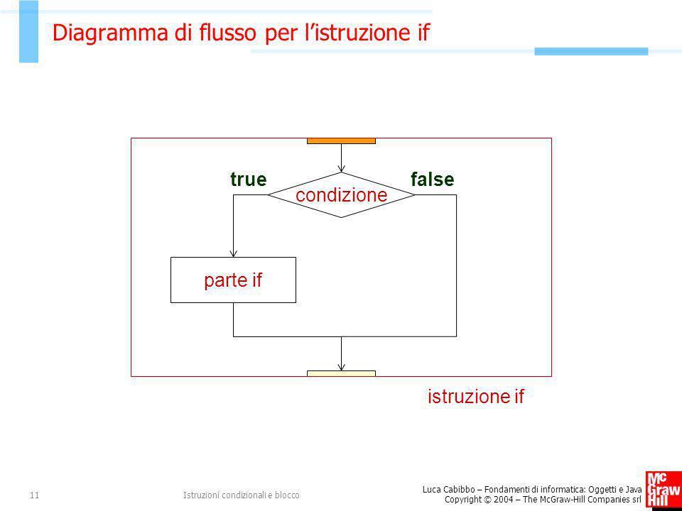 Diagramma di flusso per l'istruzione if