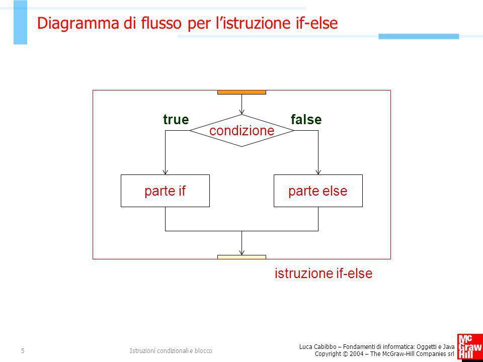 Diagramma di flusso per l'istruzione if-else