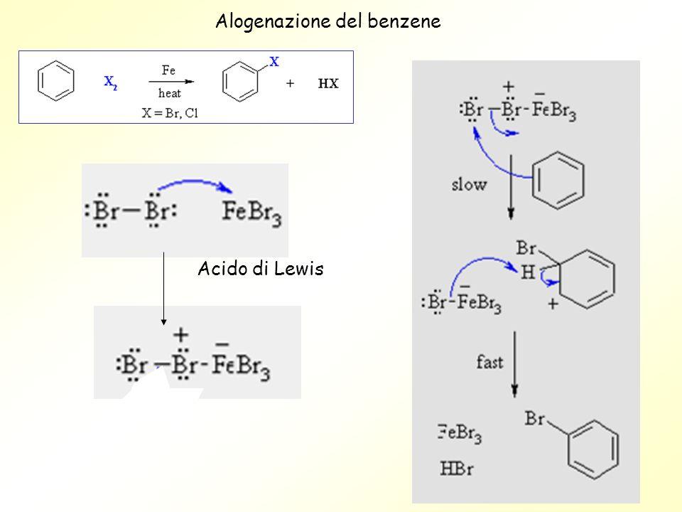 Alogenazione del benzene