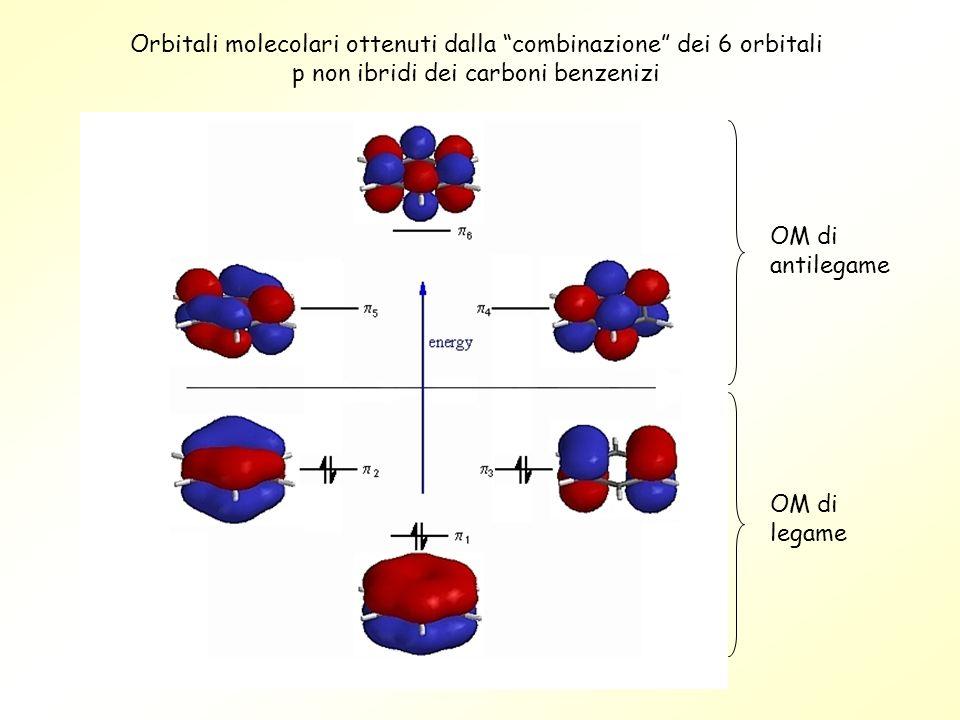 Orbitali molecolari ottenuti dalla combinazione dei 6 orbitali p non ibridi dei carboni benzenizi