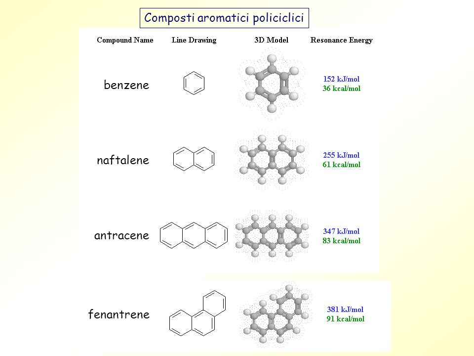 Composti aromatici policiclici