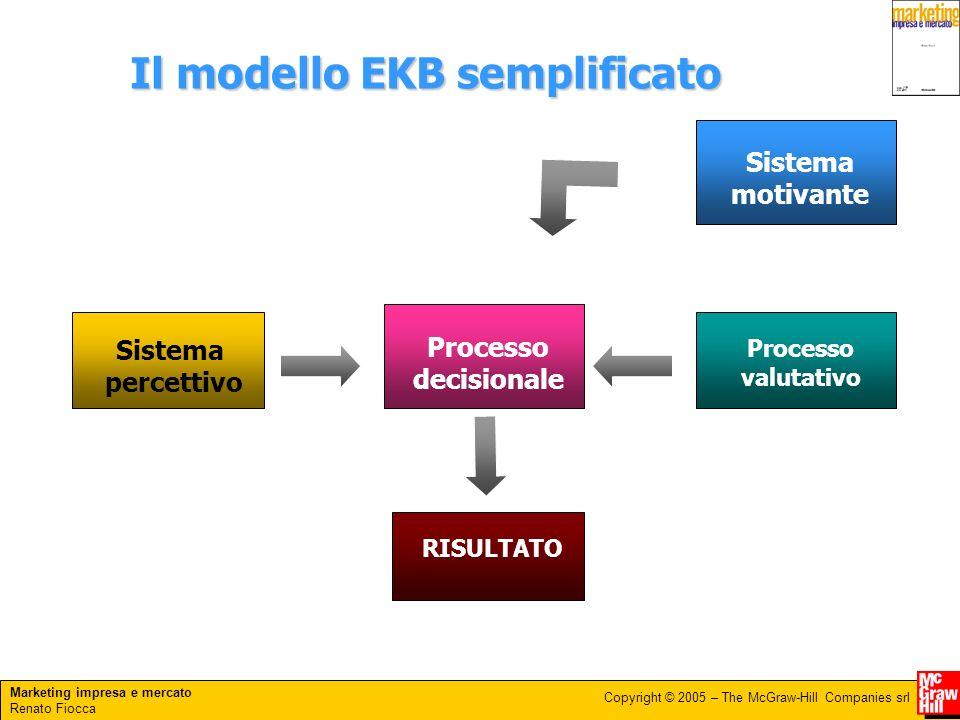 Il modello EKB semplificato