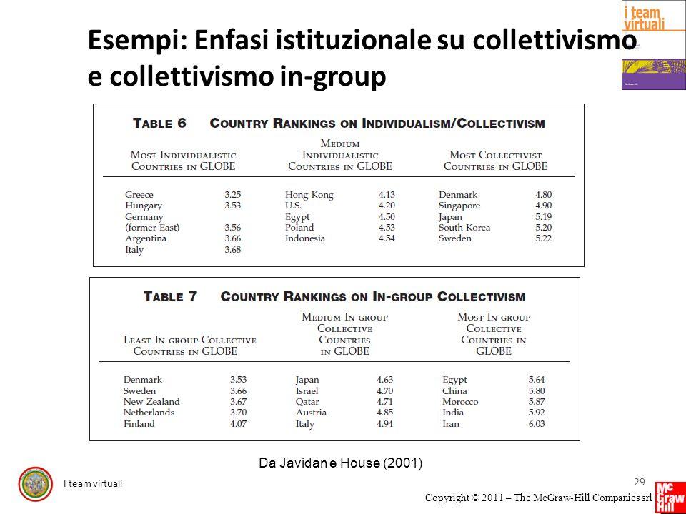 Esempi: Enfasi istituzionale su collettivismo e collettivismo in-group