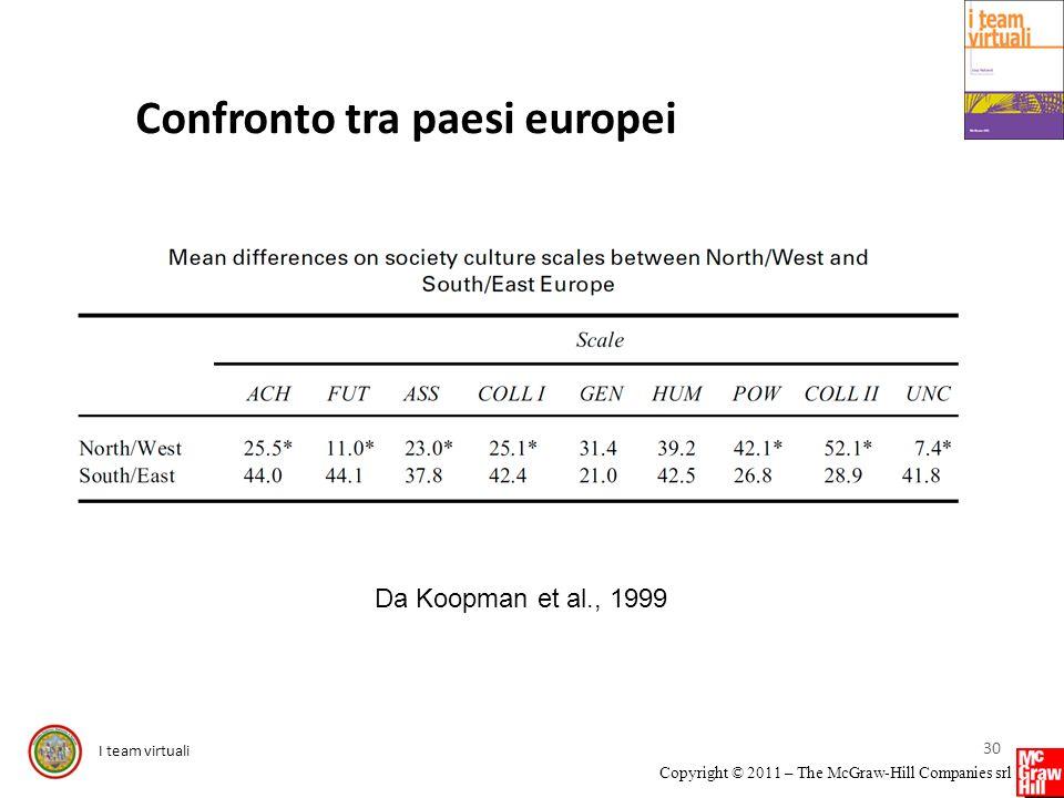 Confronto tra paesi europei