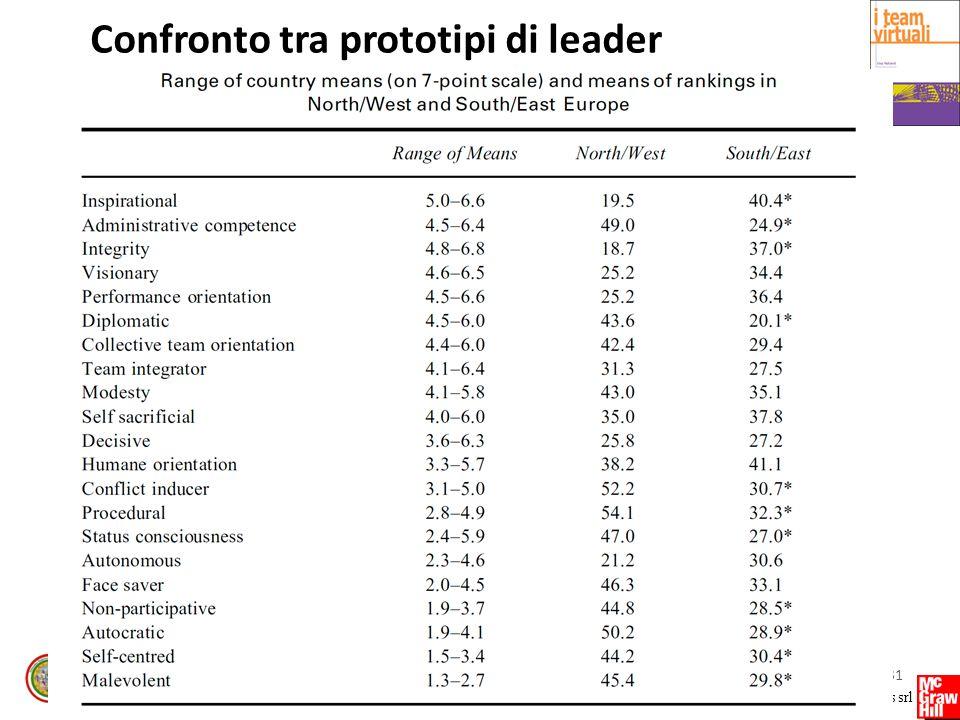 Confronto tra prototipi di leader