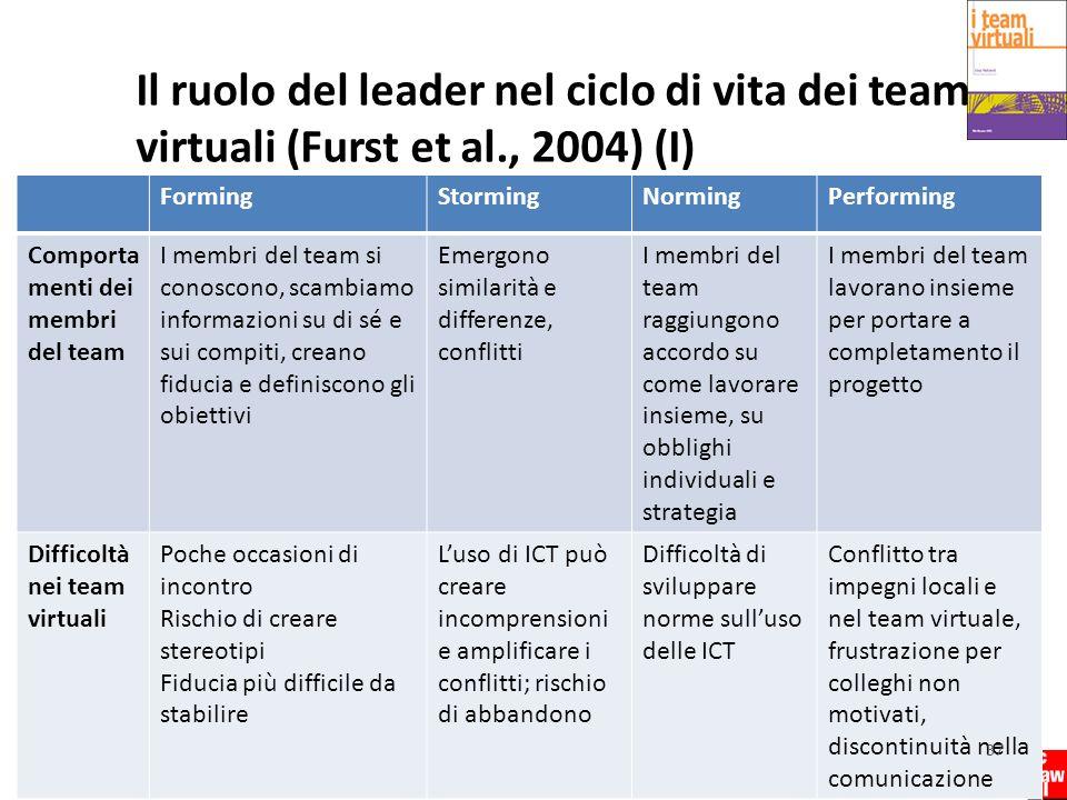 Il ruolo del leader nel ciclo di vita dei team virtuali (Furst et al