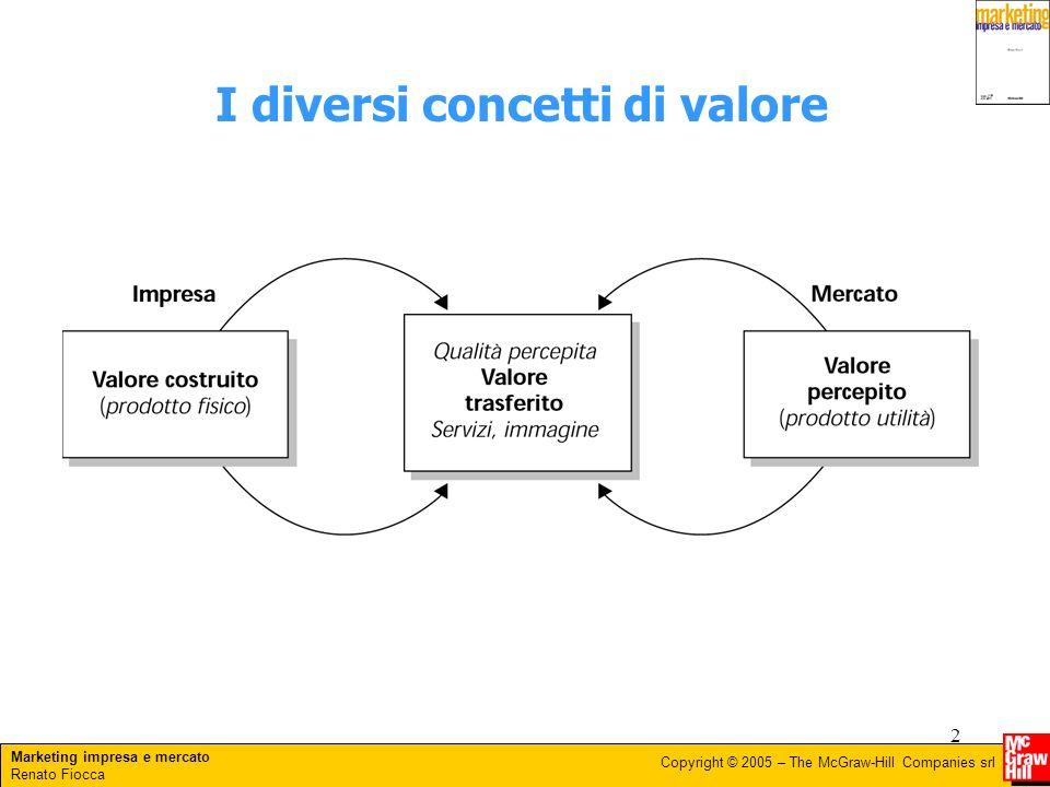 I diversi concetti di valore