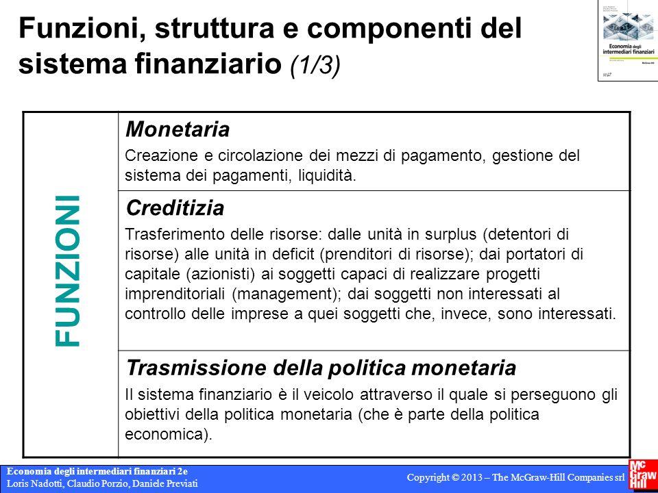 Funzioni, struttura e componenti del sistema finanziario (1/3)