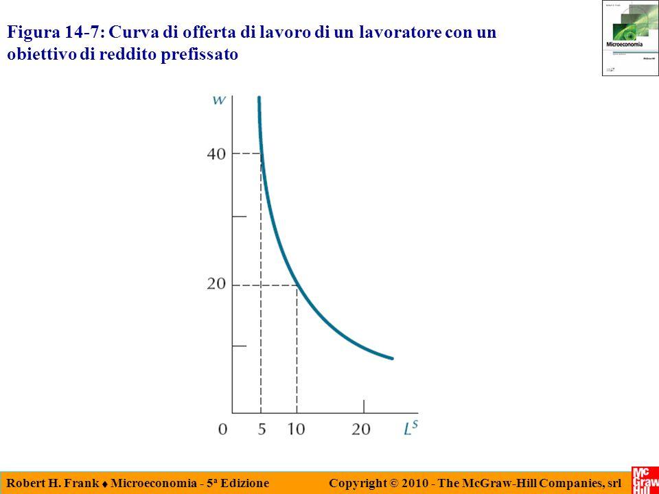Figura 14-7: Curva di offerta di lavoro di un lavoratore con un obiettivo di reddito prefissato
