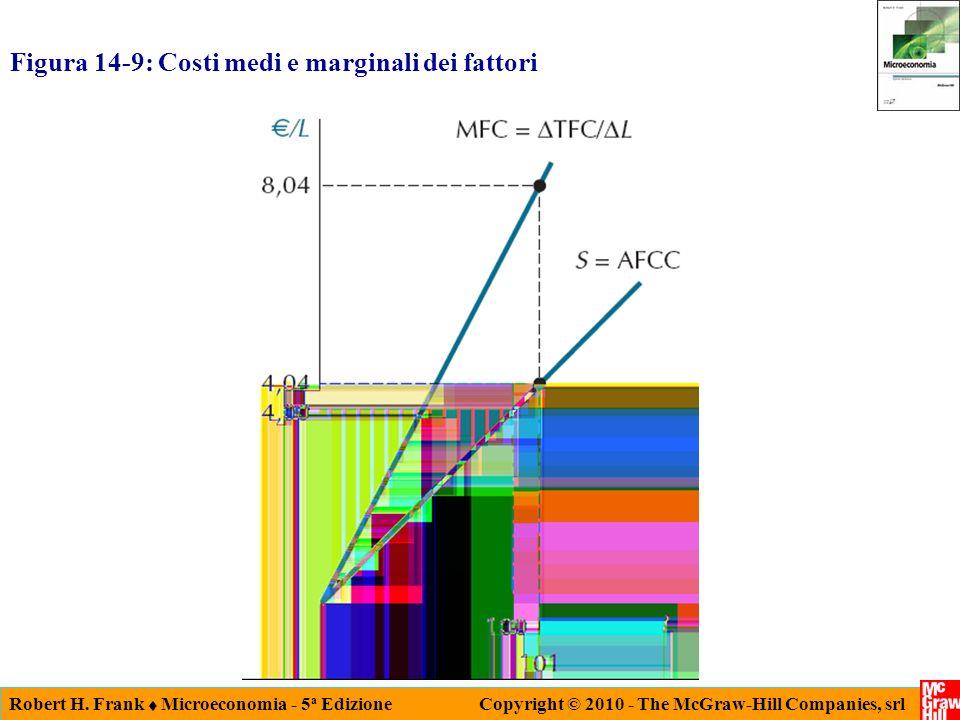 Figura 14-9: Costi medi e marginali dei fattori