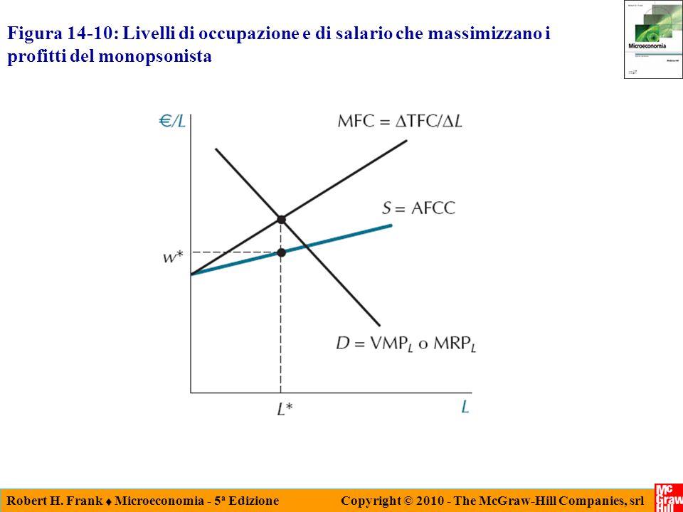Figura 14-10: Livelli di occupazione e di salario che massimizzano i profitti del monopsonista
