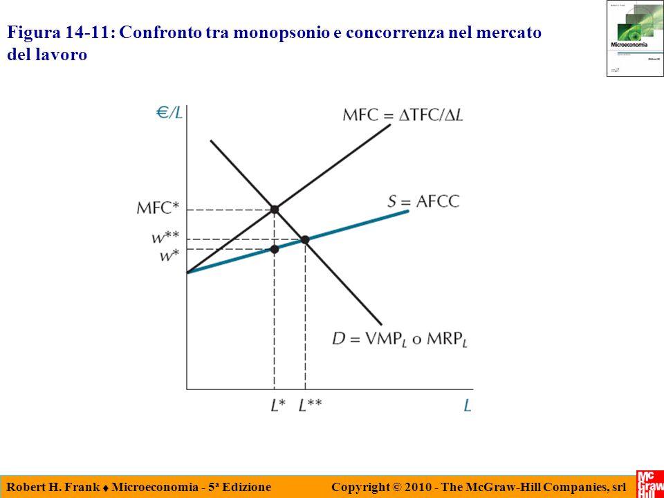 Figura 14-11: Confronto tra monopsonio e concorrenza nel mercato del lavoro