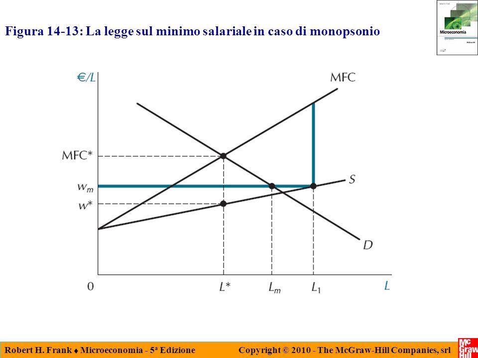 Figura 14-13: La legge sul minimo salariale in caso di monopsonio