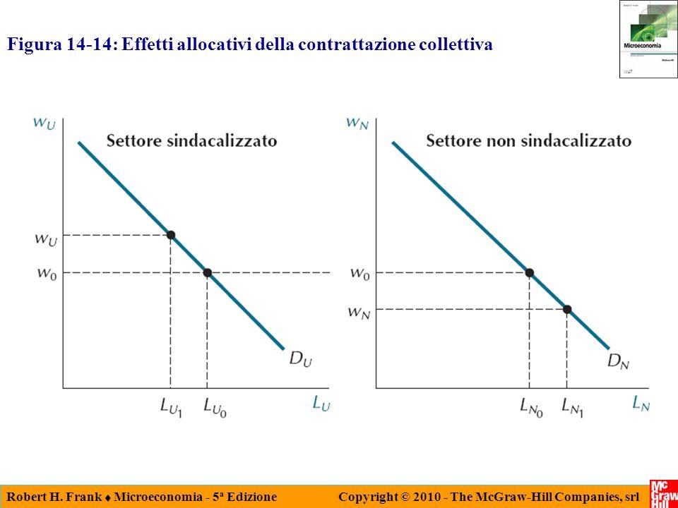 Figura 14-14: Effetti allocativi della contrattazione collettiva