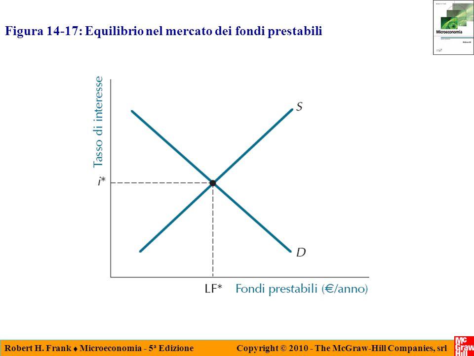 Figura 14-17: Equilibrio nel mercato dei fondi prestabili