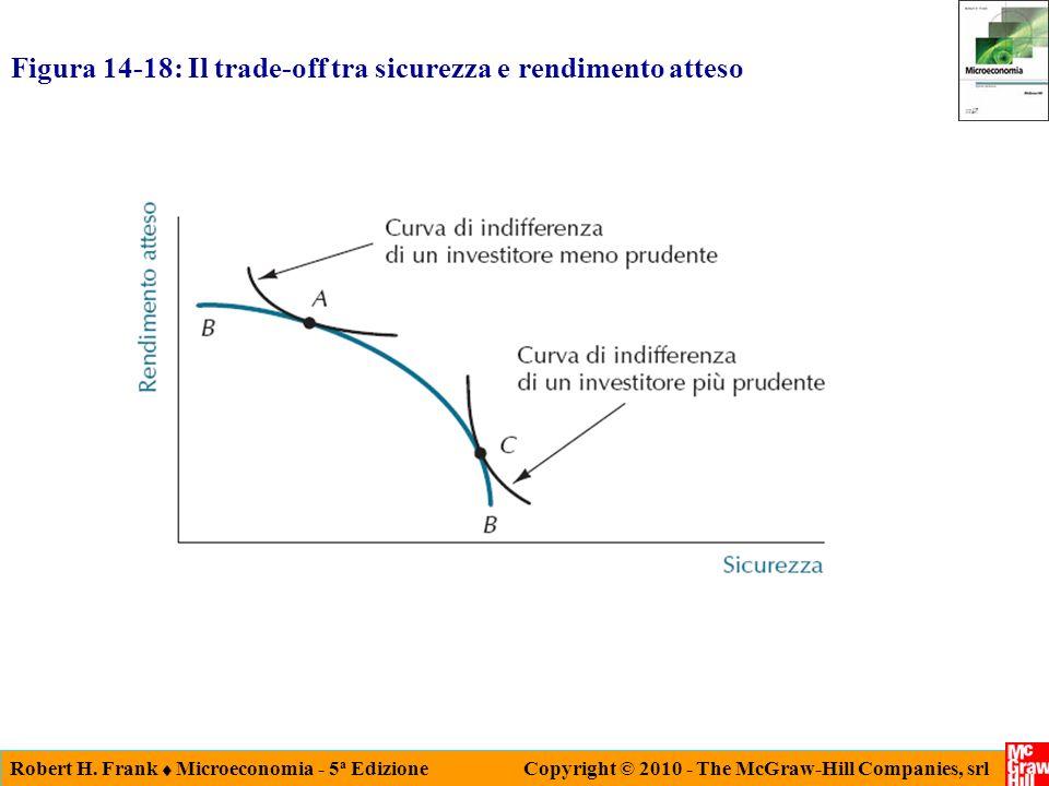 Figura 14-18: Il trade-off tra sicurezza e rendimento atteso