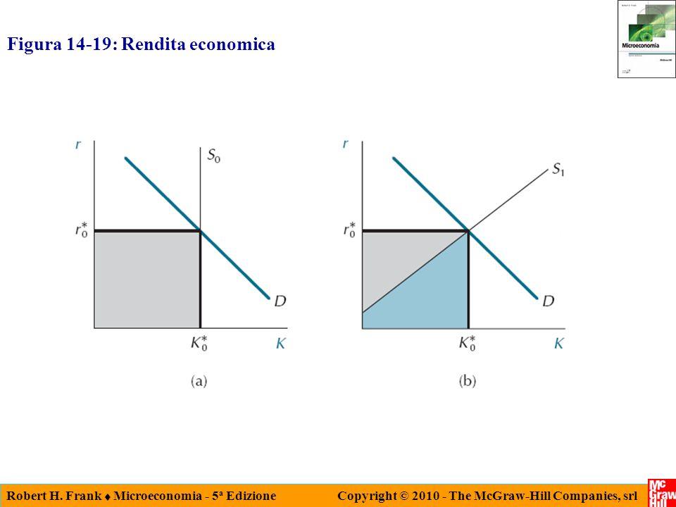 Figura 14-19: Rendita economica