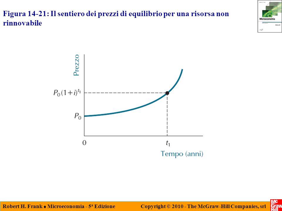 Figura 14-21: Il sentiero dei prezzi di equilibrio per una risorsa non rinnovabile