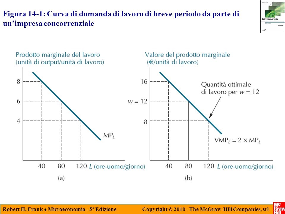 Figura 14-1: Curva di domanda di lavoro di breve periodo da parte di un'impresa concorrenziale