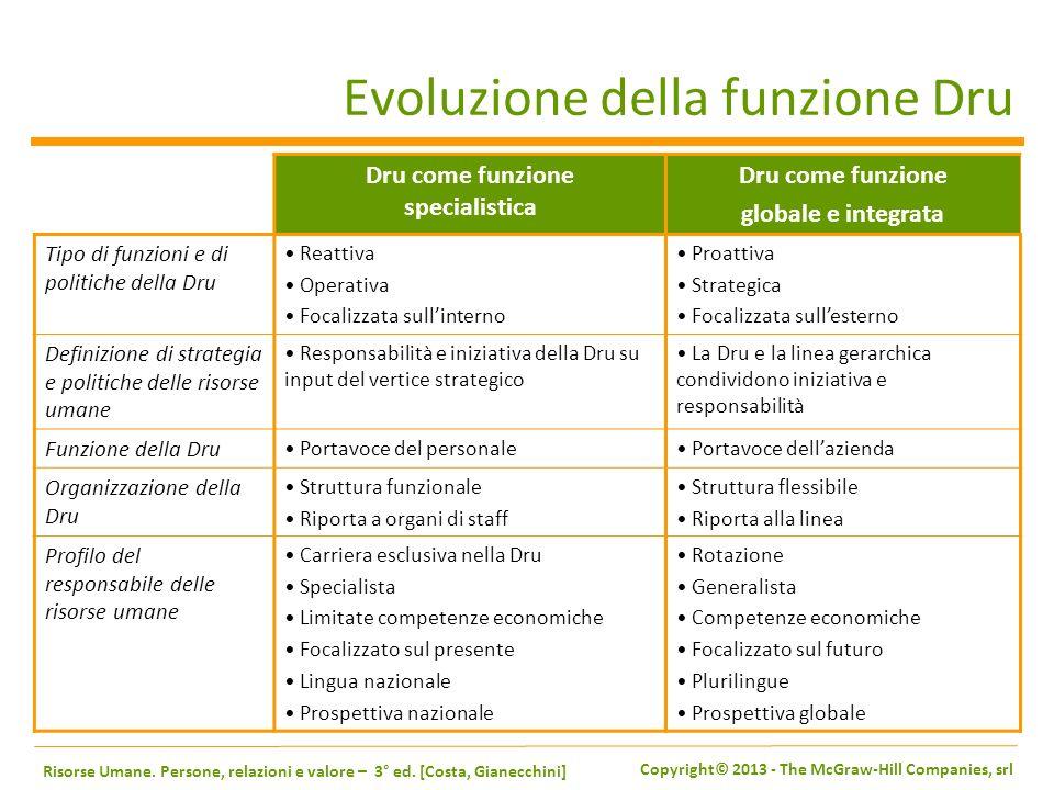 Evoluzione della funzione Dru