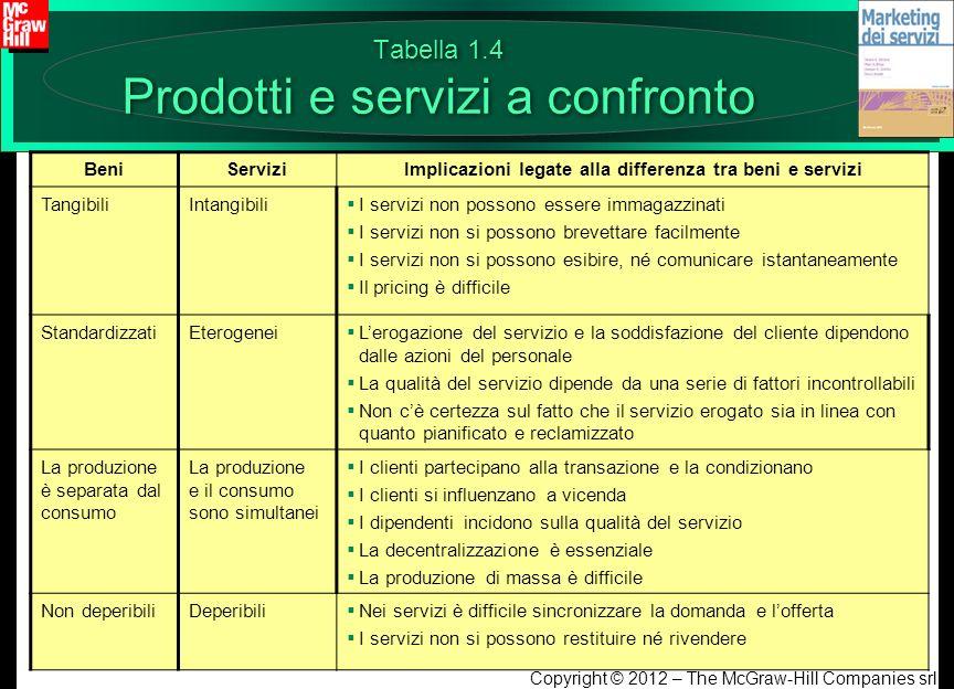 Tabella 1.4 Prodotti e servizi a confronto