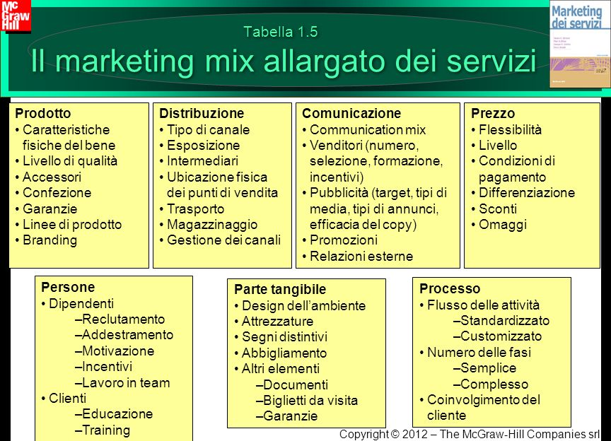 Tabella 1.5 Il marketing mix allargato dei servizi
