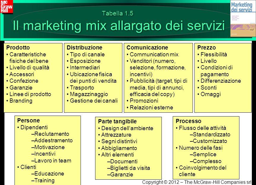 Tabella 1.5 Il marketing mix allargato dei servizi