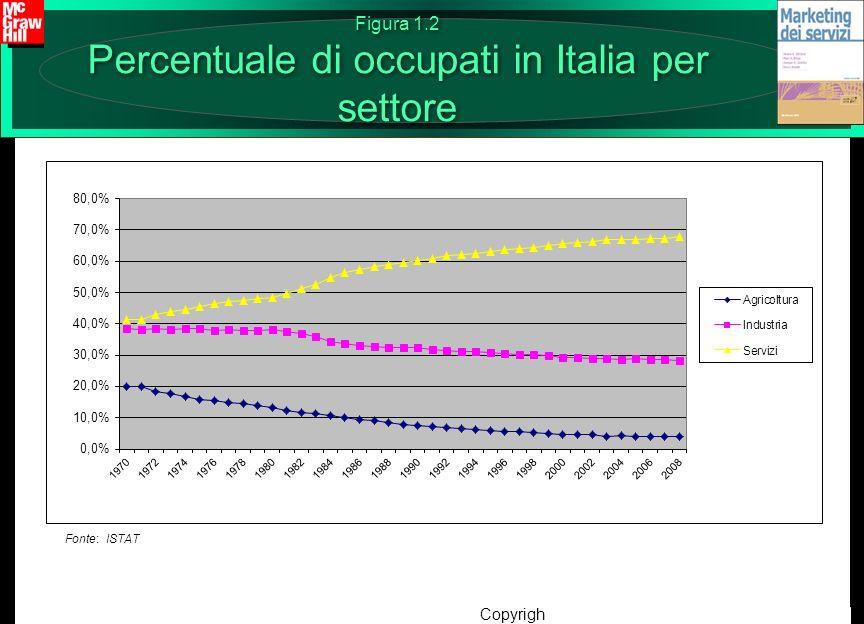 Figura 1.2 Percentuale di occupati in Italia per settore