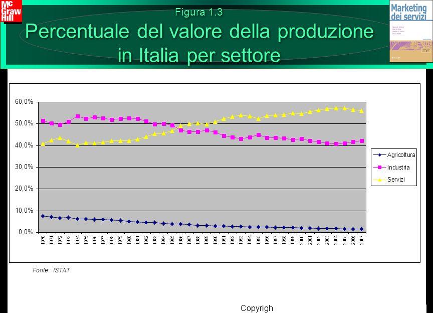 Figura 1.3 Percentuale del valore della produzione in Italia per settore
