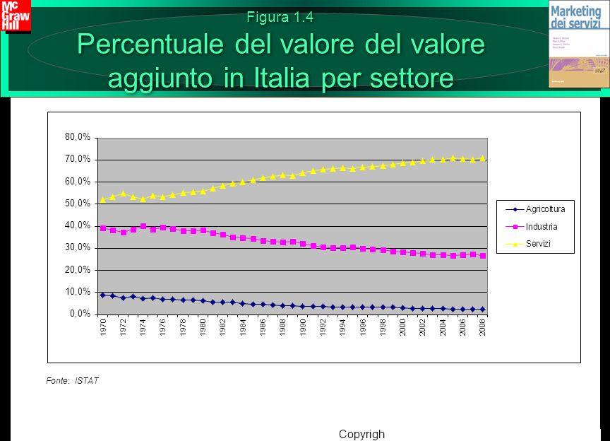 Figura 1.4 Percentuale del valore del valore aggiunto in Italia per settore
