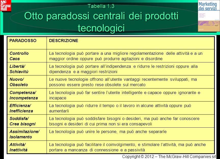 Tabella 1.3 Otto paradossi centrali dei prodotti tecnologici